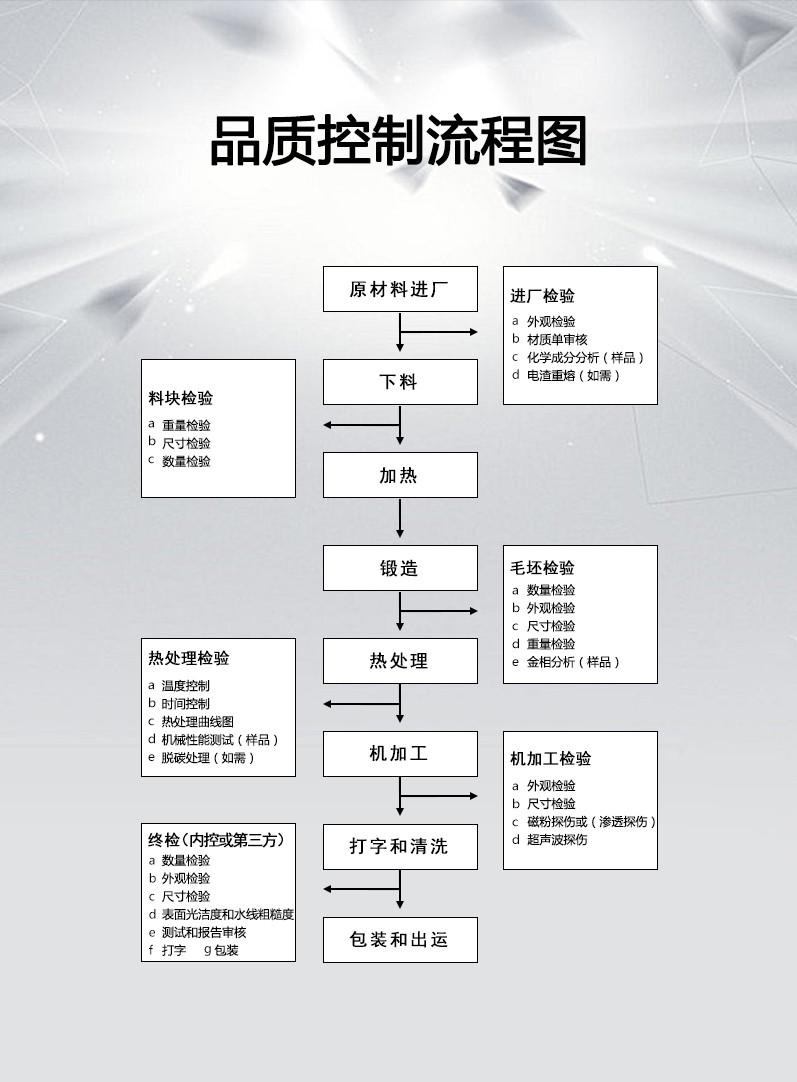 中信重工车轮锻件品质控制流程.jpg